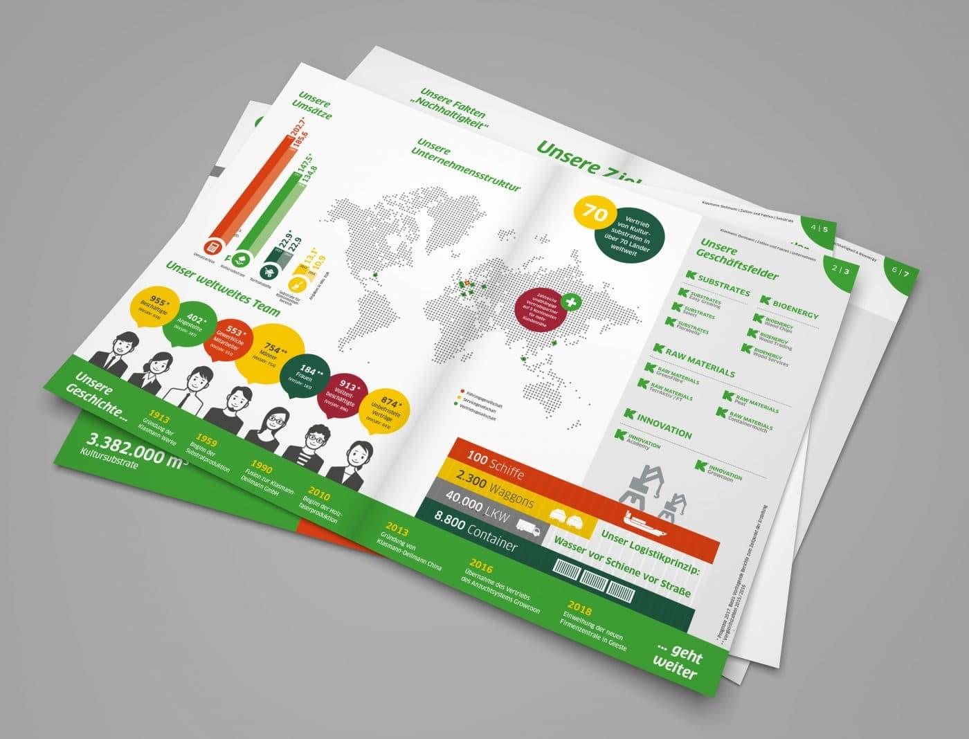 kd zahlen fakten 02 - Eine ganze Broschüre auf den Punkt gebracht – Corporate Design, Grafikdesign, Kommunikationsdesign, Markenentwicklung, Editorial Design